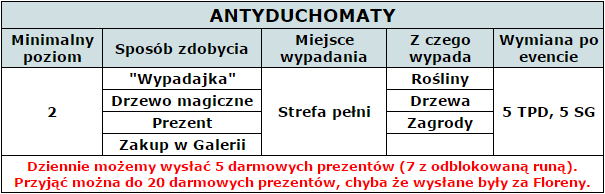 antyduchomaty_tabelka.png