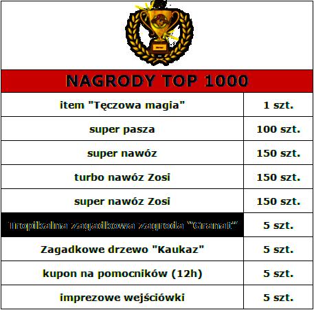 nagrodytop1000.png