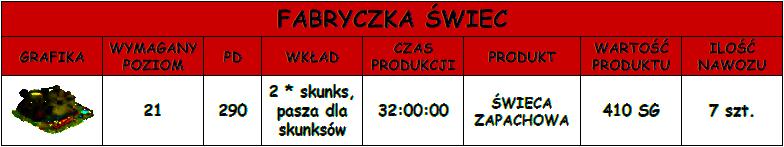 FABRYKASWIEC-tabela.png