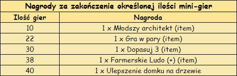 T_nagrody_ilosc_gier.png