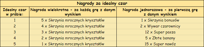 T_idealny_czar.png